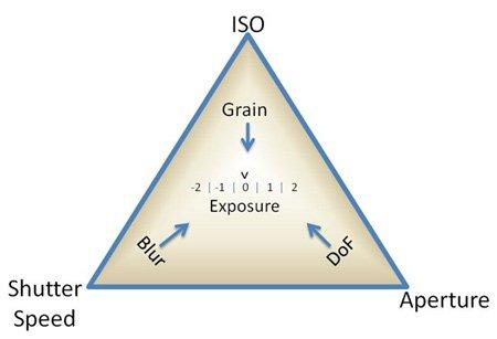 The Exposure Triangle The exposure triangle is a simplistic way of describing the relationship between the three aspects of exposure.