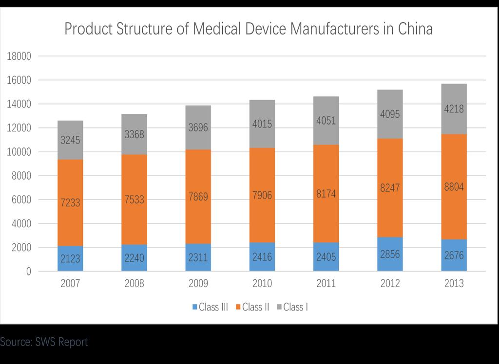Currently China medtech space is crowded with small, fragmented and low value companies.