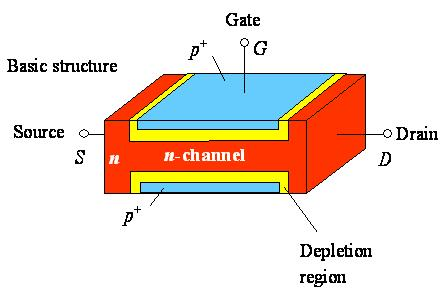 Structure of JFET N-channel JFET a long channel of n-type (N-channel) or p-type (p-channel) semiconductor.