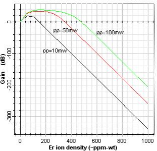 It can be seen that for sufficiently large pump power, the gain linearly increases with increasing erbium ion density and remains constant after a certain level then decreases.