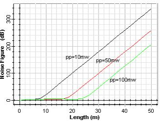 figure 4. The variation of noise figure with a) fiber length b) pump power Figure (4.