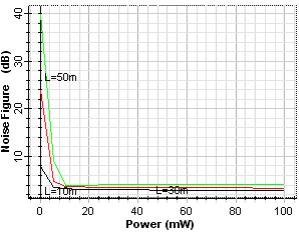 In an amplifier having those parameters, it can be seen that the noise figure decreases with increasing the pump power, at low pump power the noise figure is large for longer fiber length than