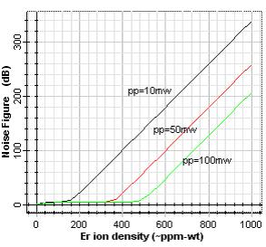 power, signal input power and erbium doping density in high bit rate 10Gbps. The gain varies along the fiber length because of pump power variations.