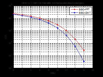 1 db and for DWT OFDM system is 6.1dB. Hence, we can see that there is about 2dB performance gain using MIMO DWT-OFDM system.