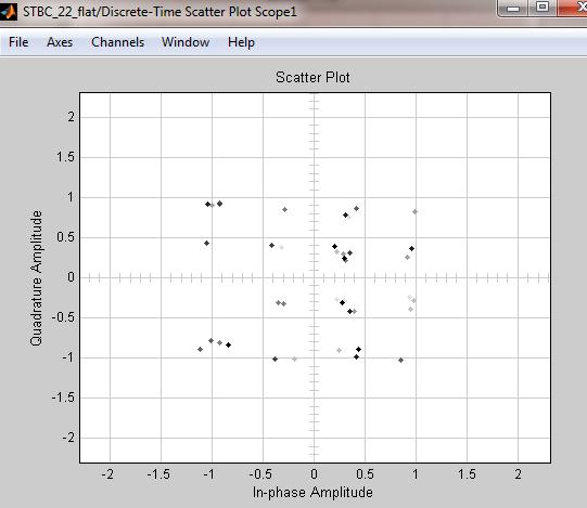 Fig. 9 Scatter plot of DWT-OFDM for 16QAM at SNR=8dB Fig. 11. Scatter plot of 2x2 STBC-MIMO, FFT-OFDM for 16QAM at SNR=8dB Fig. 10 Scatter plot of 2x2 STBC-MIMO for 16QAM at SNR=8dB Fig.12.