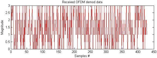 Since OFDM demodulation is FFT-based, it is sensitive to frequency offset errors. Fig.