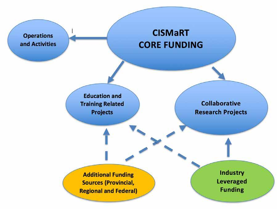 Next Steps Long-term Actions To support collaborative research and training projects with