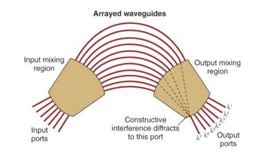 Arrayed Waveguide Grating (AWG) Based on diffraction principles Optical length difference of