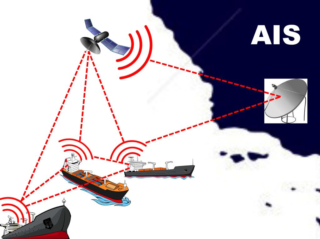 9 Figure 2.4: Cartoon depicting how AIS works. Each ship acts like a repeater for every other ship, significantly extending the range of the system.