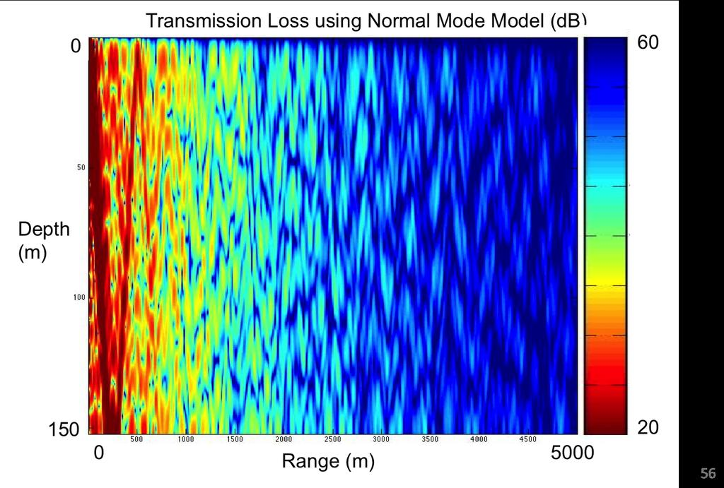 42 Figure 4.2: Transmission Loss plot for Noise 09 Acoustic Environment. capabilities of the method.