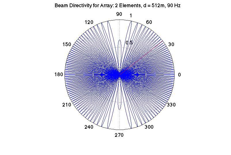 43 Figure 4.3: Beam Directivity for highly aliased Noise 09 array. Aperture: 512 m; Wavelength: 5-75m; Frequency: 90 Hz. pattern showed in Figure 4.2. You can see that it is highly aliased.