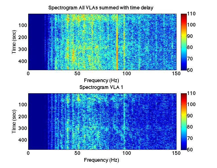 66 Figure 5.6: Spectrogram of all elements on VLA 1 summed (bottom).