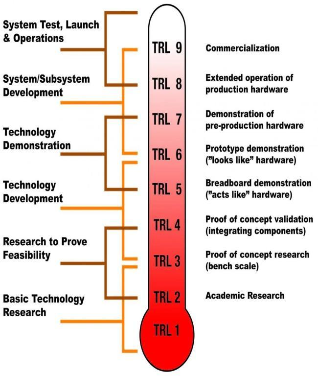 Technology Readiness Level - TRL The TRL is a new dimension in Horizon 2020.
