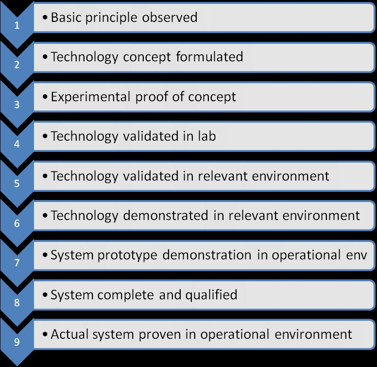 Technology Readiness Level RIA