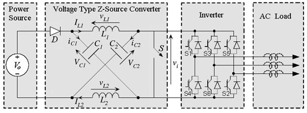recovery from downstream fault. heses parts have dscussed and fnally the smulaton results have been ntroduced. A. Z-source Inverter: Fg. 2 shows the structure of Z-source nverter (ZSI).