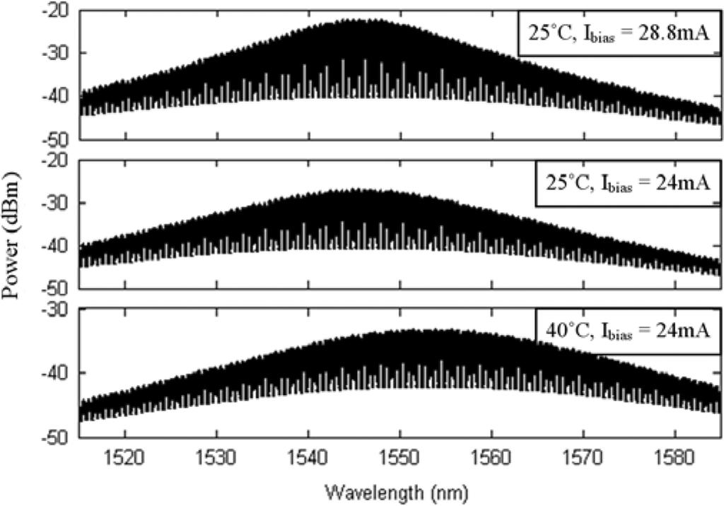 242 JOURNAL OF LIGHTWAVE TECHNOLOGY, VOL. 28, NO. 3, FEBRUARY 1, 2010 Fig. 2. Output spectra at different temperature and I. Fig. 4.