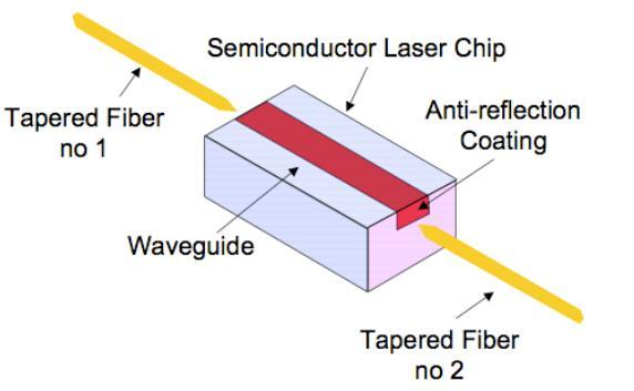 Figure 2: Semiconductor Optical Amplifier 2.2 Optical Fiber Amplifier (EDFA) A great EDFA is an optic fiber of which the core is doped with the rare-earth element Erbium.