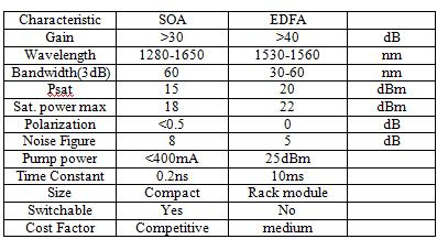 Fn = (SNR) in/ (SNR) out In EDFA the impact of ASE is quantified through the noise figure Fn given by Fn = 2nsp.