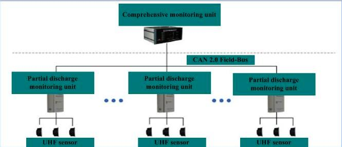 Application of Partial Discharge Online Monitoring Technology The Open Automation and Control Systems Journal, 20