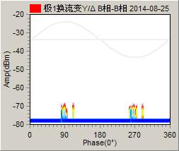 788 The Open Automation and Control Systems Journal, 2015, Volume 7 Ninhui et al. Fig. (6). The PRPD map of pole system YD-B phase at 19:00 on August 25. Fig. (7).