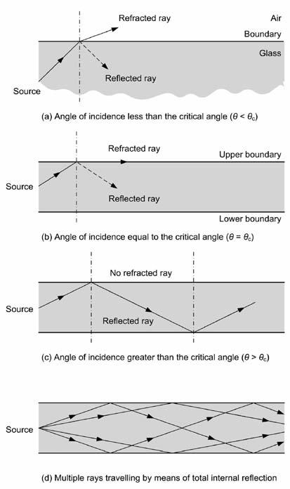 In this latter case, some of the incident light will be reflected at the boundary of the two media and, as the angle of incidence is increased, the angle of refraction will also be increased until,