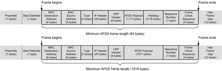 198 AIRCRAFT DIGITAL ELECTRONIC AND COMPUTER SYSTEMS 16.7 AFDX frames preamble, the transmitting end system transmits the start frame delimiter (SFD) to signal the start of the actual frame.