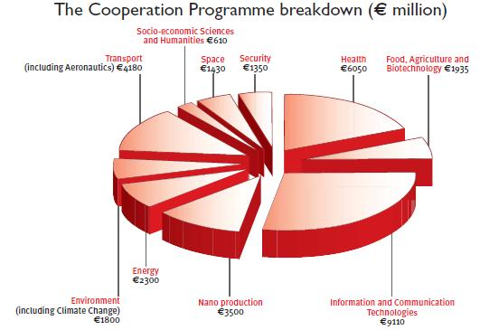 FP7 Funding 2007-2013 - Cooperation CAPACITIES (4.097) Research Infrastructures (1.715) Research for SMEs (1.