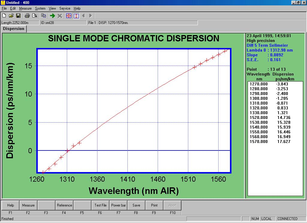 Typical (SMF-28) Chromatic Dispersion Main