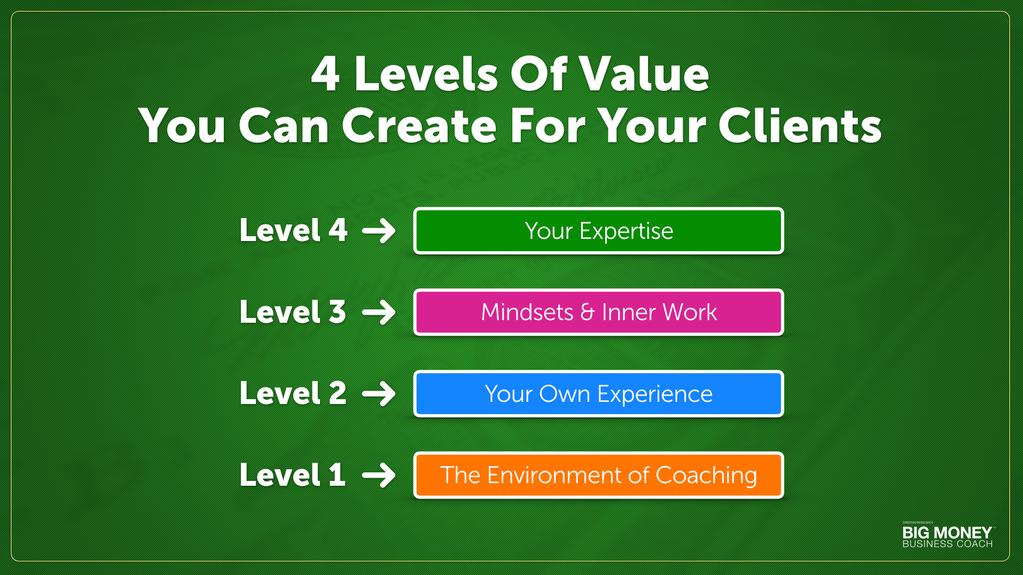 4 LEVELS OF VALUE YOU CAN CREATE FOR CLIENTS Now that we ve reviewed the 3 secrets to make big money as a business coach, I m going to share with you 4 levels of value you can create for clients.