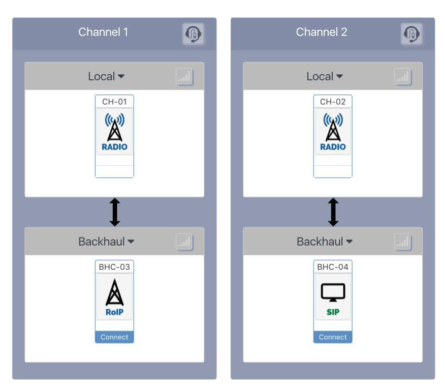 This selection makes a difference only for the Independent Passthrough configuration, because with all other configurations, all the channels are tied together.