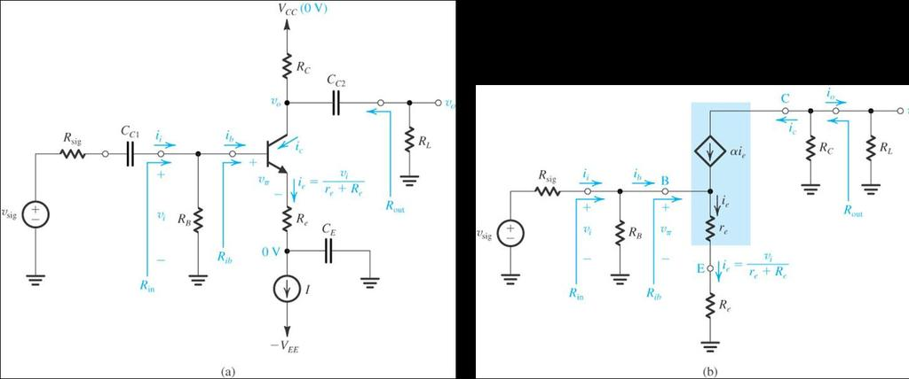 Common Emitter with R E R e increases R in but reduces open circuit voltage gain. Current gain and output resistance are unchanged.