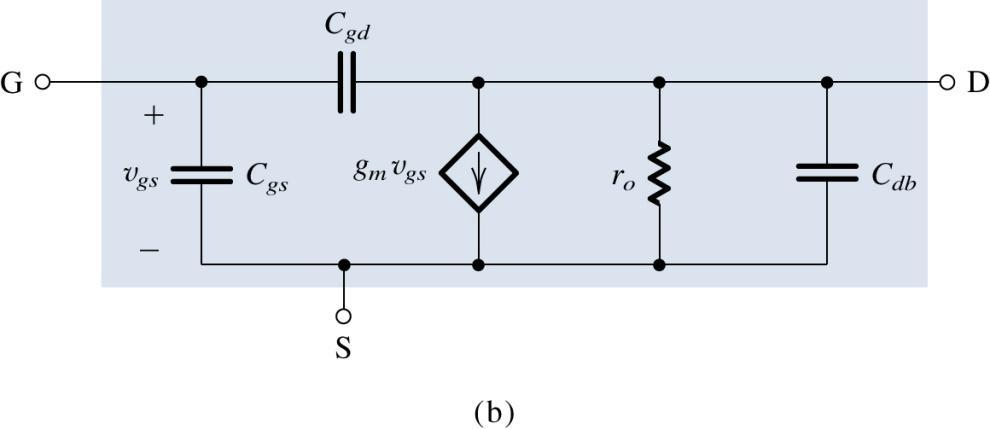 model for the MOSFET; (b) the equivalent