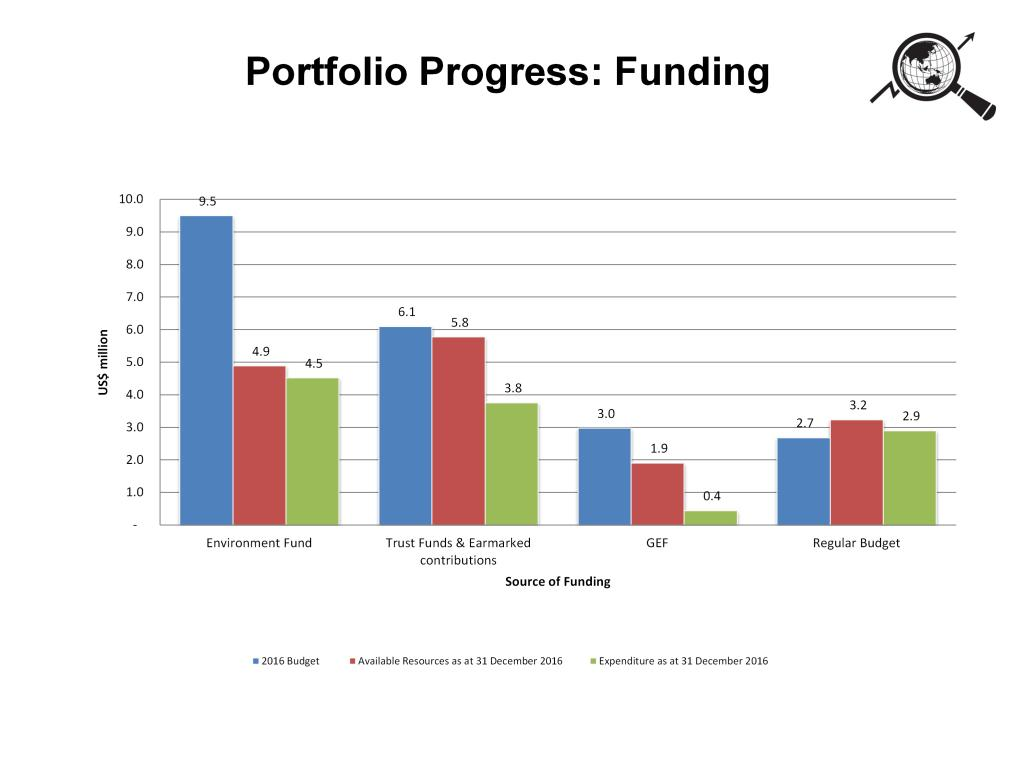 The figure shows the funding situation for the subprogramme by funding source in 2016.
