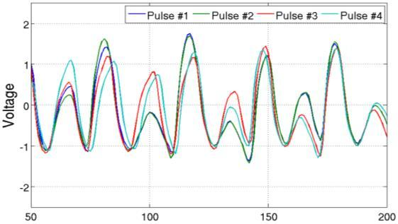 Be noted the random phases of the pulse envelop inherited from Coherent-on-Receive radar.