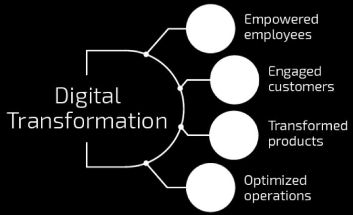 Digital transformation of industry is seen as as a stage of development of the national economy which provides an access to a qualitatively different, higher level of technological development; as a