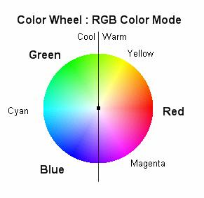 Notice the positions of the colors on the color wheel. This makes it easy to observe the color relationships and the color opposites.