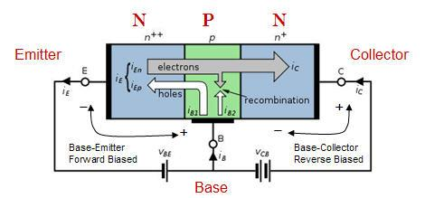 electric field seen by the reverse-biased Base-Collector junction Generally, N electrons are swept through from Emitter to Collector before hole in Base can migrate to Emitter Gives Current Gain = I