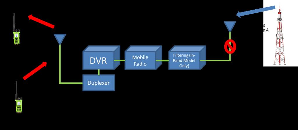 FIGURE 6 FIXED DVR CONCEPTUAL DIAGRAM DVRS LOCAL MODE FDVR DESCRIPTION Operation The fixed mobile is used to access the trunking system, like any other mobile or portable radio.