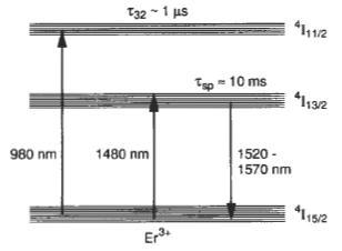 Fig.18: spectrum fiber amplifier for λ = 1550nm (OSA resolution bandwidth 0.05, sensitivity HIGH 3) 7 Theoritical Analysis Fig. 19 describes the erbium energy level scheme. Using the Fig.