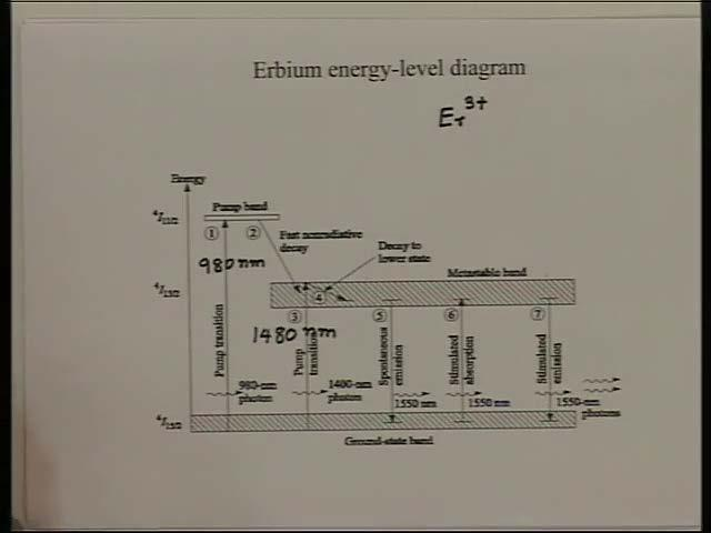 And then if you put a optical signal which has a frequency equal to the energy difference of the two energy bands of the medium, then the signal gets