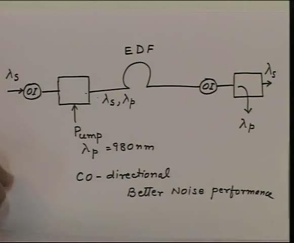 (Refer Slide Time: 06:48) So, now the process is very simple. We have a erbium doped fiber which we call as EDF and then we have to pump this. So, we have here a wavelength combiner.