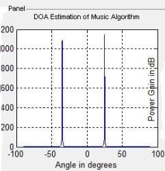 spectrum as, Fig.2 -DOA estimation at angle-15 The angles of arrival are estimated by detecting the peaks in the angular spectrum. V.