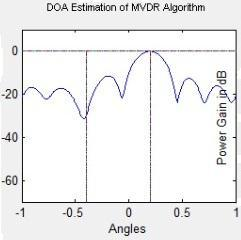 MVDR spectrum there is a sharp peak in an angular spectrum