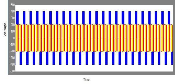 PERFORMANCEE VOLUTION For performance evolution, the space vector modulation are used for 0.