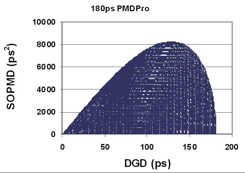 This higher order PMD generation capability is not available in previous DGD generator designs in which the polarization rotators can only generate ± 45 polarization rotations.
