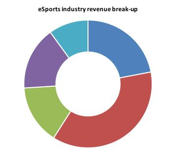 Global esports Industry esports industry is growing at the rate of 30% YoY & is predicted to be a billion-dollar industry by 2019 esports online streaming has gained significant traction Popular