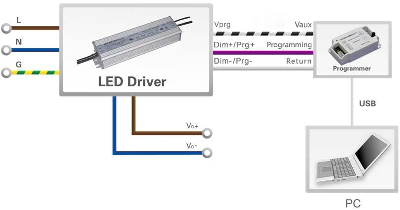 Output Lumen Compensation (Only TV models) Output Lumen Compensation (OLC) may be used to maintain constant light output over the life of the LEDs by driving them at a reduced current when new, then