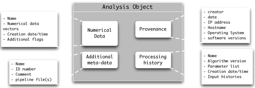 Analysis objects A useful result is not a graph or a file full of ASCII data Each result must know how it