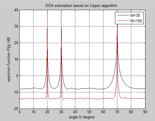 A SIMULATION RESULTS OF CAPON Case1: Capon spectrum for varying number of array elements The effect of varying the number of array elementsith to different values M 1 =30, M 2 = 100 and other