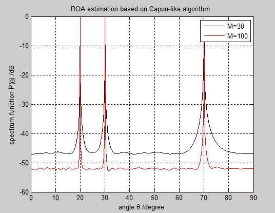 resolution of Capon algorithm decrease B SIMULATION RESULTS OF CAPON-LIKE Case1: MUSIC spectrum for varying number of array elements The effect of varying the number of array elements ith to